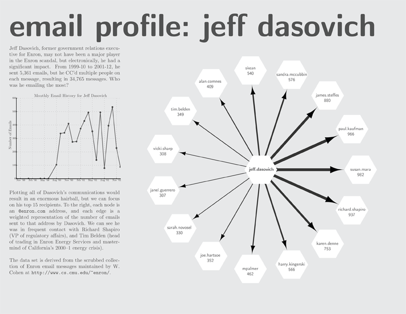 Thumbnail of a poster investigating the email trends of Jeff Dasovich.